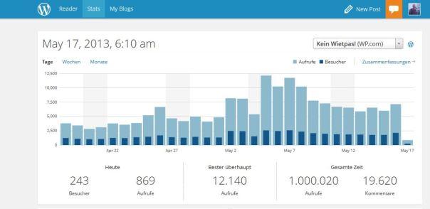 Gegen kurz nach 6 Uhr wurde die erste Million Leser erreicht.